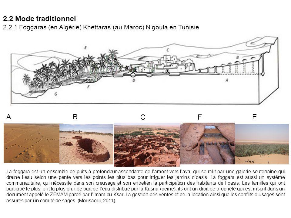 2.2 Mode traditionnel 2.2.1 Foggaras (en Algérie) Khettaras (au Maroc) N'goula en Tunisie La foggara est un ensemble de puits à profondeur ascendante de l'amont vers l'aval qui se relit par une galerie souterraine qui draine l'eau selon une pente vers les points les plus bas pour irriguer les jardins d'oasis.