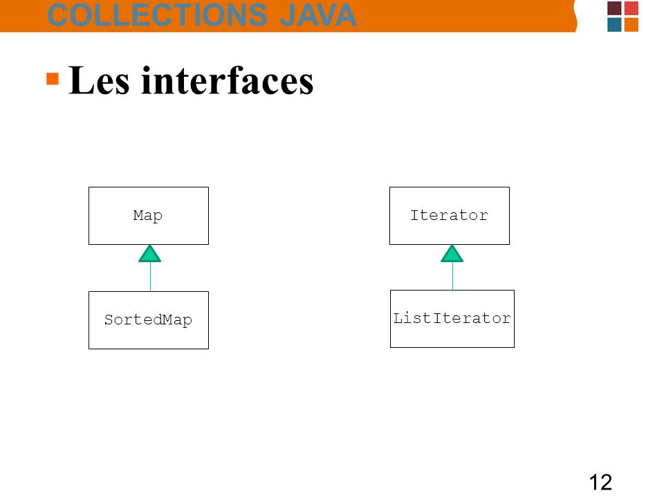 12  Les interfaces SortedMap Map ListIterator Iterator COLLECTIONS JAVA