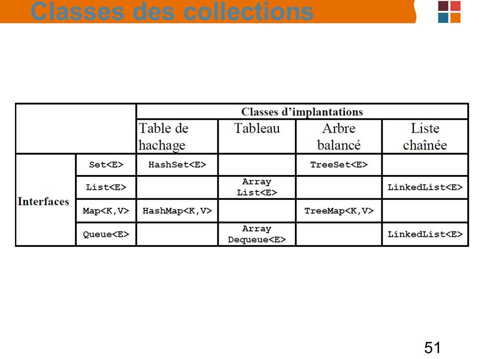 51 Classes des collections