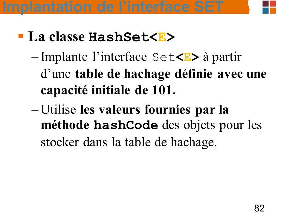 82  La classe HashSet –Implante l'interface Set à partir d'une table de hachage définie avec une capacité initiale de 101.