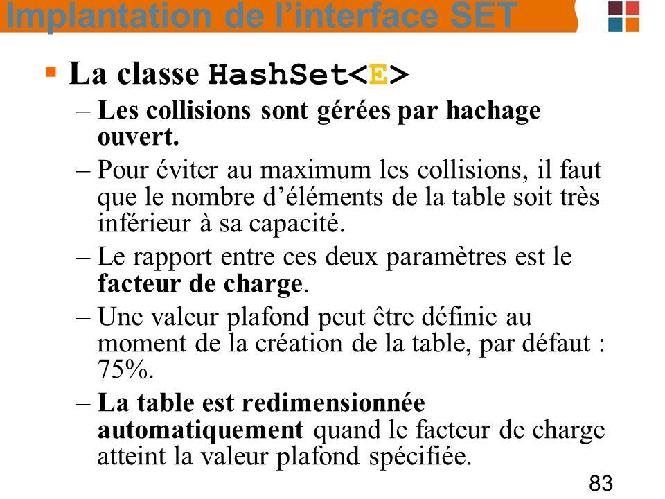 83  La classe HashSet –Les collisions sont gérées par hachage ouvert.
