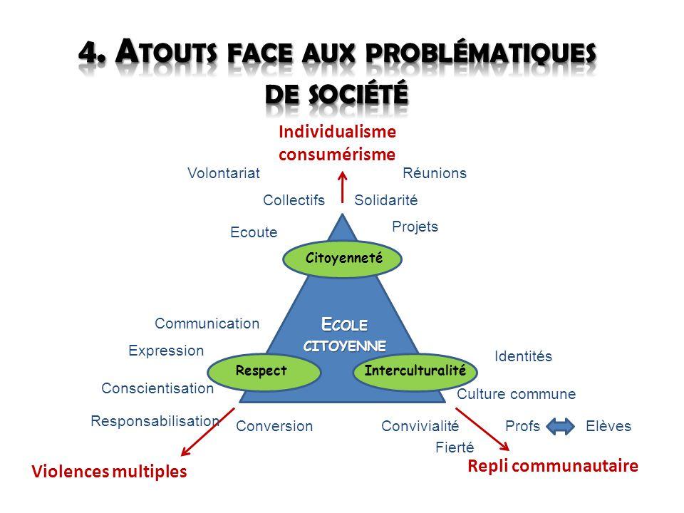 E COLE CITOYENNE Individualisme consumérisme Repli communautaire Violences multiples CitoyennetéRespectInterculturalité Conscientisation Responsabilis