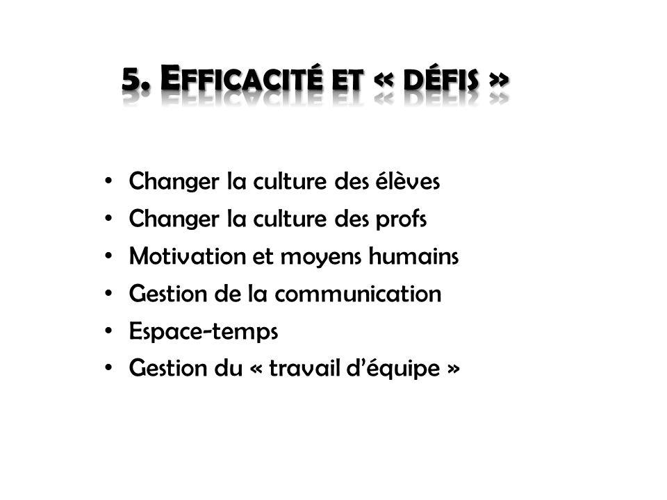 Changer la culture des élèves Changer la culture des profs Motivation et moyens humains Gestion de la communication Espace-temps Gestion du « travail