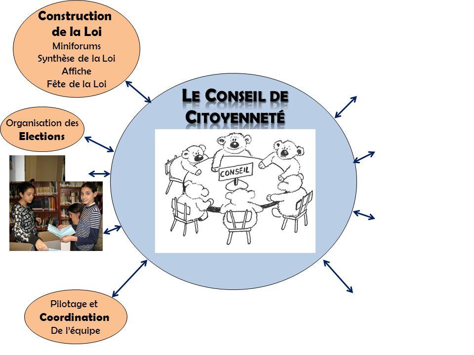 Pilotage et Coordination De l'équipe Organisation des Elections Construction de la Loi Miniforums Synthèse de la Loi Affiche Fête de la Loi