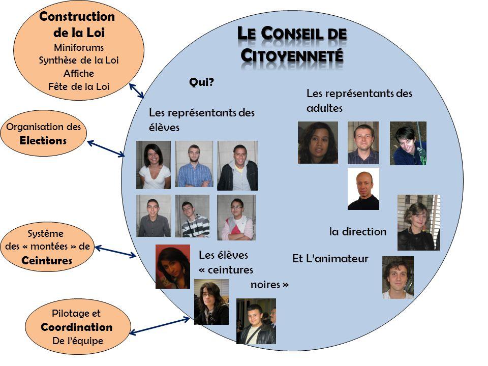 Qui? Organisation des Elections Construction de la Loi Miniforums Synthèse de la Loi Affiche Fête de la Loi Système des « montées » de Ceintures Pilot