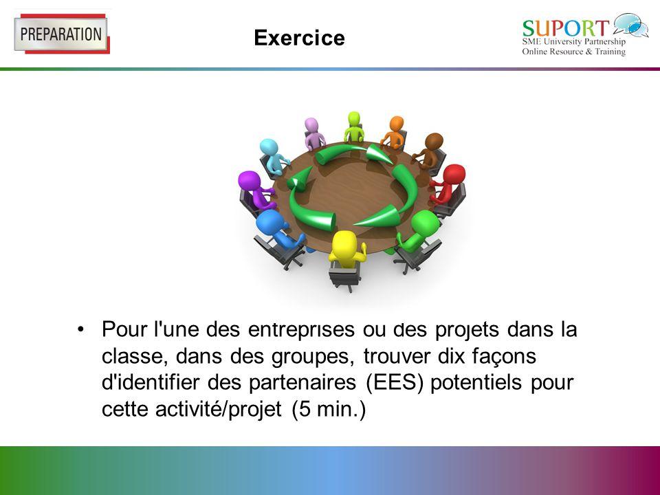 Exercice Pour l une des entreprises ou des projets dans la classe, dans des groupes, trouver dix façons d identifier des partenaires (EES) potentiels pour cette activité/projet (5 min.)