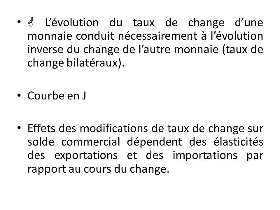  L'évolution du taux de change d'une monnaie conduit nécessairement à l'évolution inverse du change de l'autre monnaie (taux de change bilatéraux). C