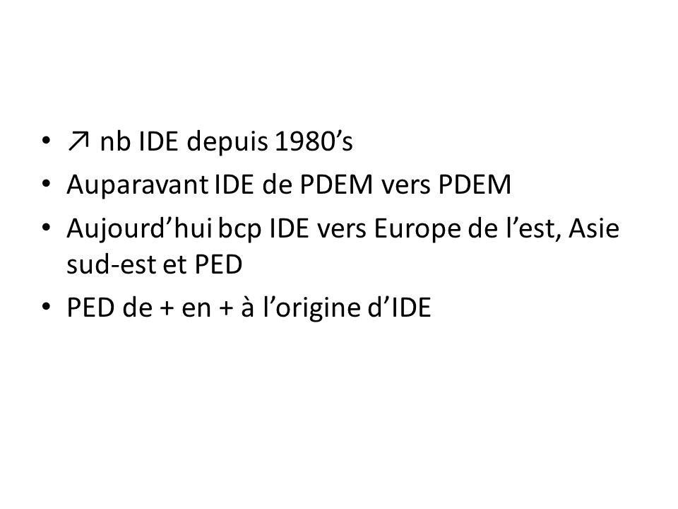 ↗ nb IDE depuis 1980's Auparavant IDE de PDEM vers PDEM Aujourd'hui bcp IDE vers Europe de l'est, Asie sud-est et PED PED de + en + à l'origine d'IDE
