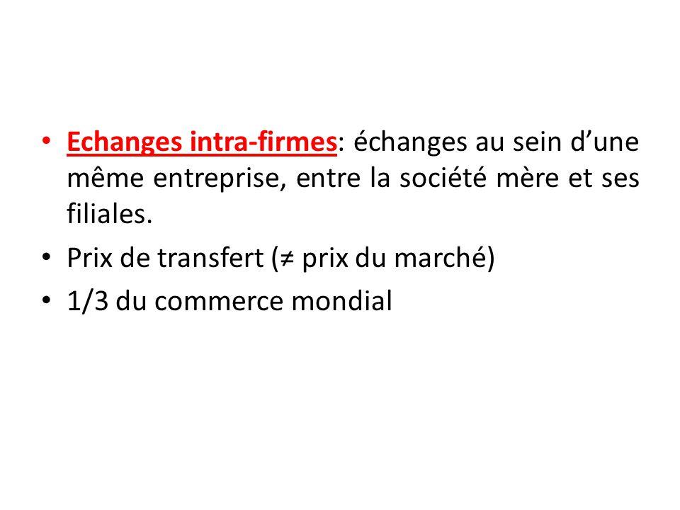 Echanges intra-firmes: échanges au sein d'une même entreprise, entre la société mère et ses filiales. Prix de transfert (≠ prix du marché) 1/3 du comm