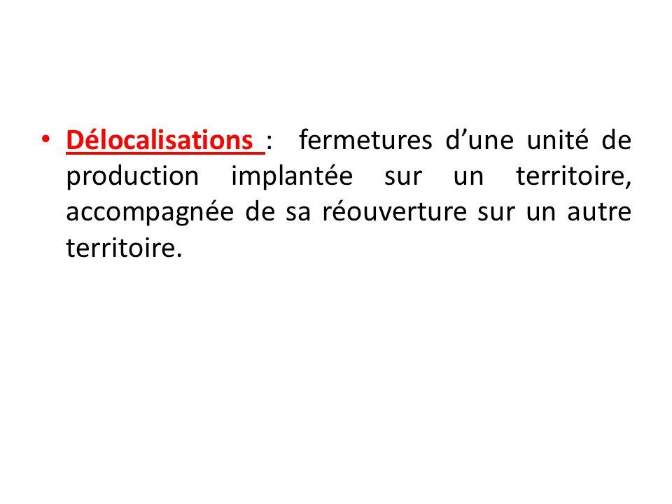 Délocalisations : fermetures d'une unité de production implantée sur un territoire, accompagnée de sa réouverture sur un autre territoire.