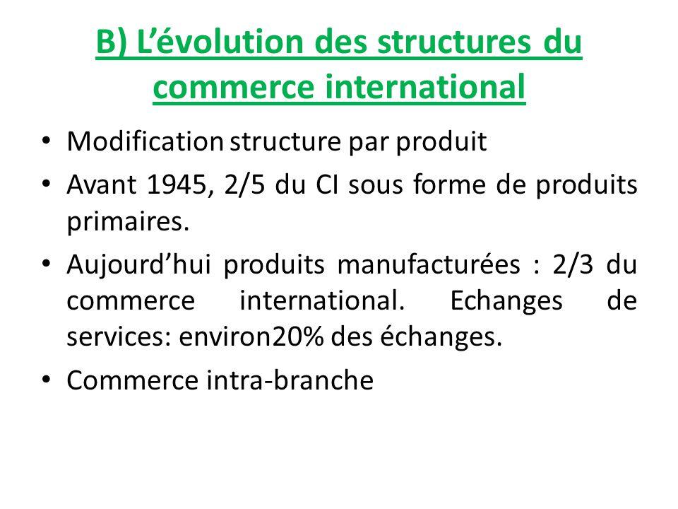 B) L'évolution des structures du commerce international Modification structure par produit Avant 1945, 2/5 du CI sous forme de produits primaires. Auj
