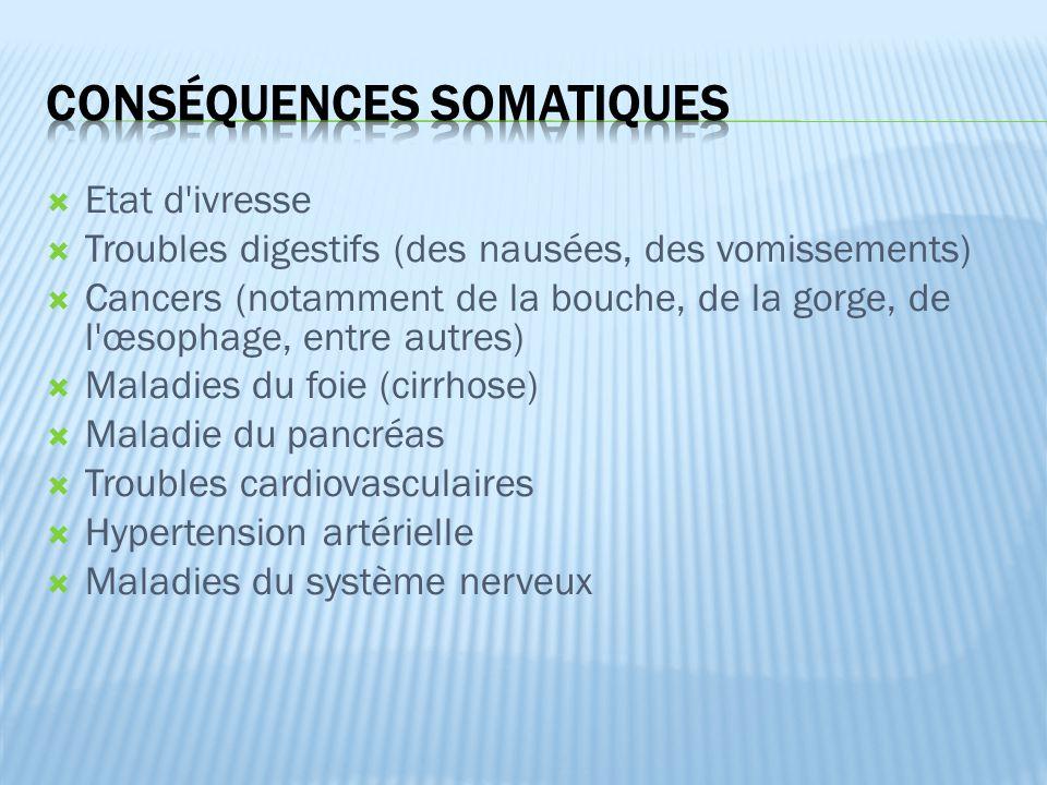  Etat d ivresse  Troubles digestifs (des nausées, des vomissements)  Cancers (notamment de la bouche, de la gorge, de l œsophage, entre autres)  Maladies du foie (cirrhose)  Maladie du pancréas  Troubles cardiovasculaires  Hypertension artérielle  Maladies du système nerveux
