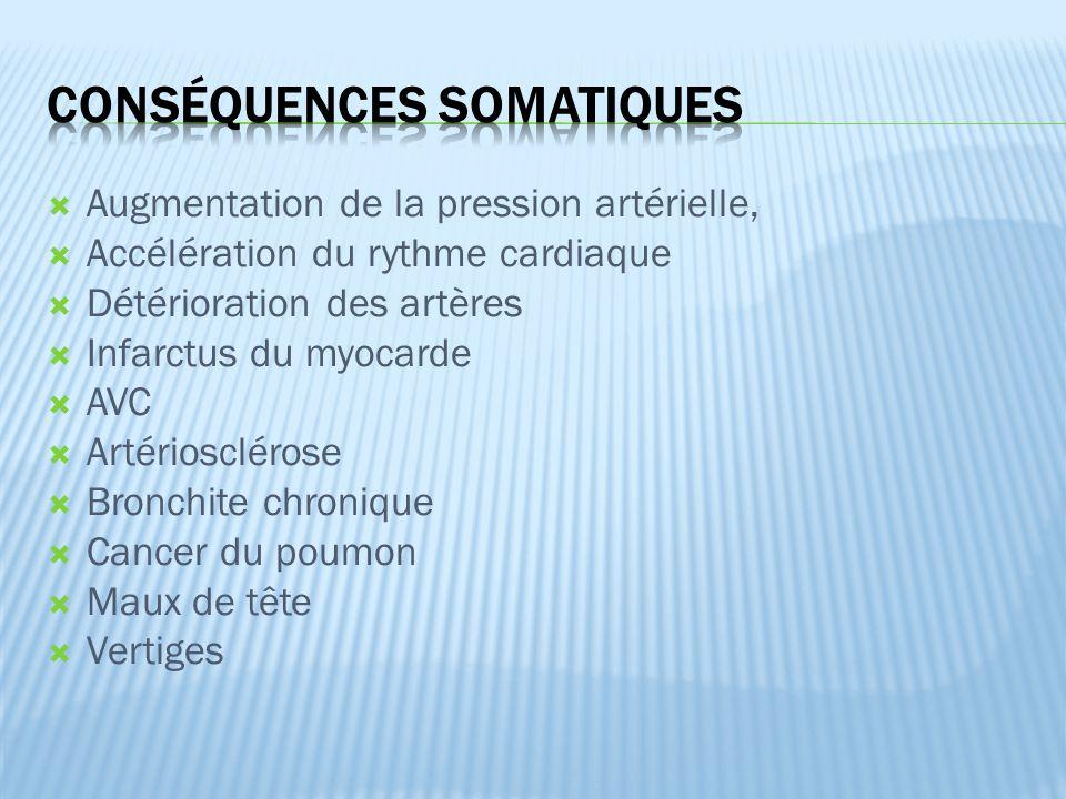  Augmentation de la pression artérielle,  Accélération du rythme cardiaque  Détérioration des artères  Infarctus du myocarde  AVC  Artériosclérose  Bronchite chronique  Cancer du poumon  Maux de tête  Vertiges