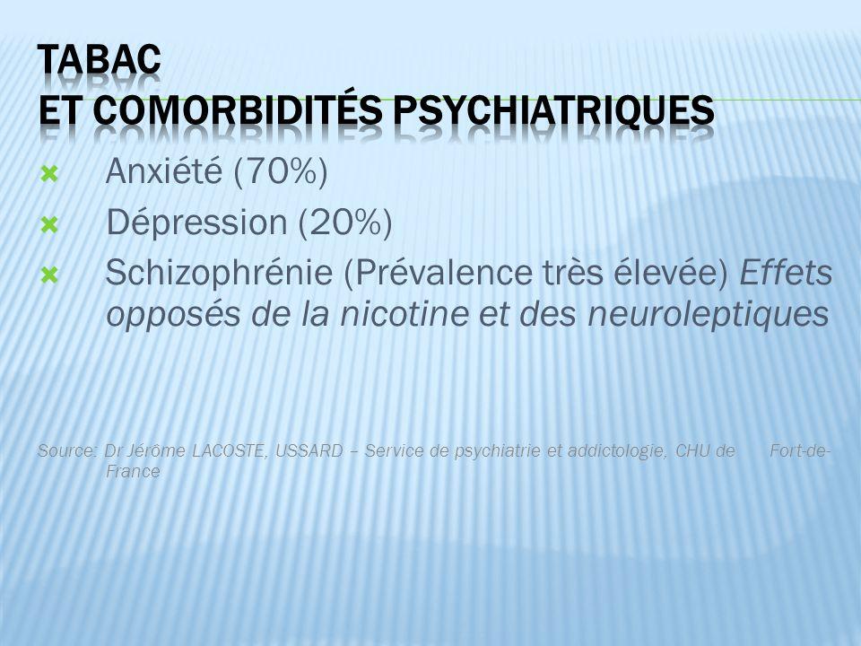  Anxiété (70%)  Dépression (20%)  Schizophrénie (Prévalence très élevée) Effets opposés de la nicotine et des neuroleptiques Source: Dr Jérôme LACOSTE, USSARD – Service de psychiatrie et addictologie, CHU de Fort-de- France