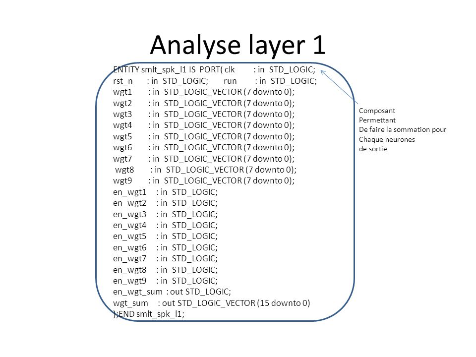 Analyse layer 1 ENTITY smlt_spk_l1 IS PORT( clk : in STD_LOGIC; rst_n : in STD_LOGIC; run : in STD_LOGIC; wgt1 : in STD_LOGIC_VECTOR (7 downto 0); wgt