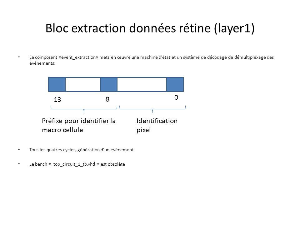 Bloc extraction données rétine (layer1) Le composant «event_extraction» mets en œuvre une machine d'état et un système de décodage de démultiplexage des événements: Tous les quatres cycles, génération d'un événement Le bench « top_circuit_1_tb.vhd » est obsolète 13 8 Préfixe pour identifier la macro cellule Identification pixel 0