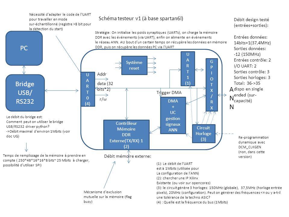 Schéma testeur v1 (à base spartan6l) PC U A R T 0 (4) GPIOTX/RXGPIOTX/RX Addr data (32 bits*2) Contrôleur Mémoire DDR Externe(TX/RX) 1 (2) DMA + UC gestion signaux ANN r/w Le débit du bridge est: Comment peut on utiliser le bridge USB/RS232 driver python.