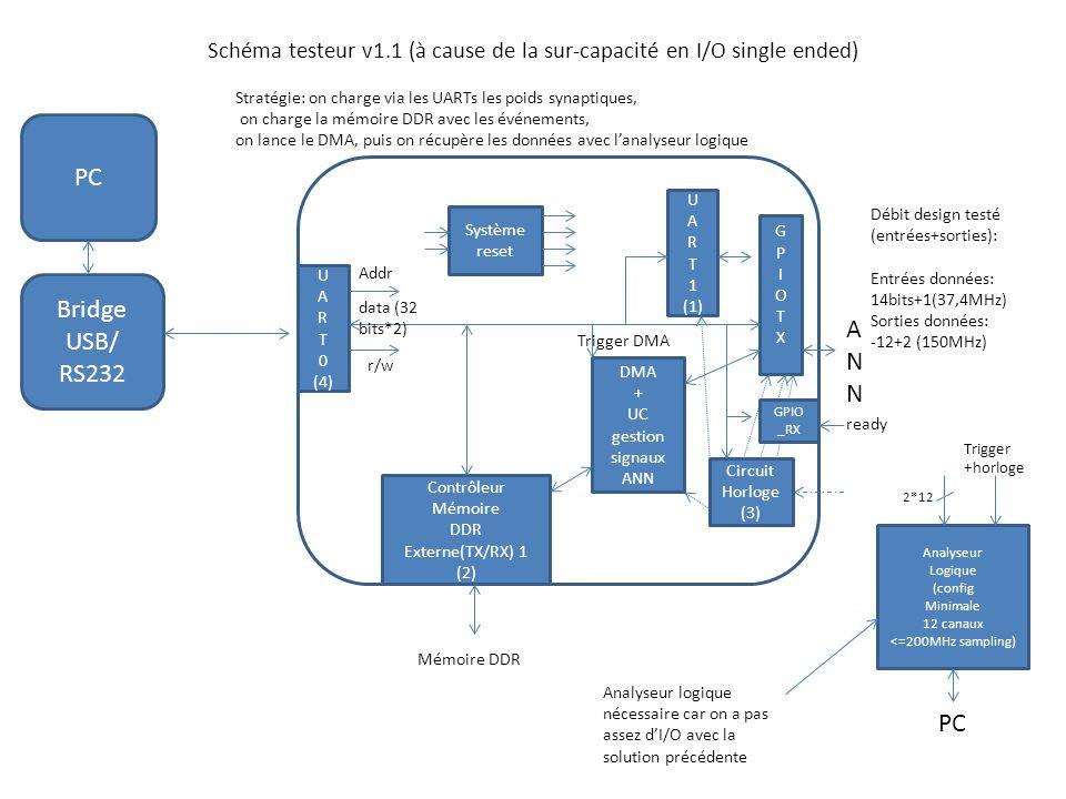Schéma testeur v1.1 (à cause de la sur-capacité en I/O single ended) PC U A R T 0 (4) GPIOTXGPIOTX Addr data (32 bits*2) Contrôleur Mémoire DDR Externe(TX/RX) 1 (2) DMA + UC gestion signaux ANN r/w Débit design testé (entrées+sorties): Entrées données: 14bits+1(37,4MHz) Sorties données: -12+2 (150MHz) U A R T 1 (1) Mémoire DDR Circuit Horloge (3) Bridge USB/ RS232 Système reset ANNANN Trigger DMA Stratégie: on charge via les UARTs les poids synaptiques, on charge la mémoire DDR avec les événements, on lance le DMA, puis on récupère les données avec l'analyseur logique Analyseur Logique (config Minimale 12 canaux <=200MHz sampling) 2*12 PC Trigger +horloge GPIO _RX ready Analyseur logique nécessaire car on a pas assez d'I/O avec la solution précédente