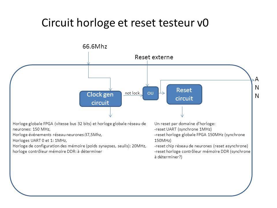Circuit horloge et reset testeur v0 66.6Mhz Clock gen circuit Horloge globale FPGA (vitesse bus 32 bits) et horloge globale réseau de neurones: 150 MHz, Horloge événements réseau neurones:37,5Mhz, Horloges UART 0 et 1: 1MHz, Horloge de configuration des mémoire (poids synapses, seuils): 20MHz, horloge contrôleur mémoire DDR: à déterminer Reset circuit Un reset par domaine d'horloge: -reset UART (synchrone 1MHz) -reset horloge globale FPGA 150MHz (synchrone 150MHz) -reset chip réseau de neurones (reset asynchrone) -reset horloge contrôleur mémoire DDR (synchrone à déterminer ) not lock OU Reset externe ANNANN