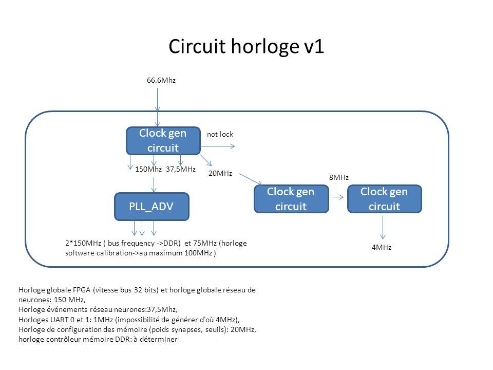 Circuit horloge v1 66.6Mhz Clock gen circuit Horloge globale FPGA (vitesse bus 32 bits) et horloge globale réseau de neurones: 150 MHz, Horloge événements réseau neurones:37,5Mhz, Horloges UART 0 et 1: 1MHz (impossibilité de générer d'où 4MHz), Horloge de configuration des mémoire (poids synapses, seuils): 20MHz, horloge contrôleur mémoire DDR: à déterminer not lock 150Mhz PLL_ADV 2*150MHz ( bus frequency ->DDR) et 75MHz (horloge software calibration->au maximum 100MHz ) 37,5MHz 20MHz Clock gen circuit 8MHz 4MHz