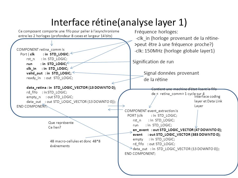 Interface rétine(analyse layer 1) COMPONENT retina_comm is Port ( clk : in STD_LOGIC; rst_n : in STD_LOGIC; run : in STD_LOGIC; clk_in : in STD_LOGIC;