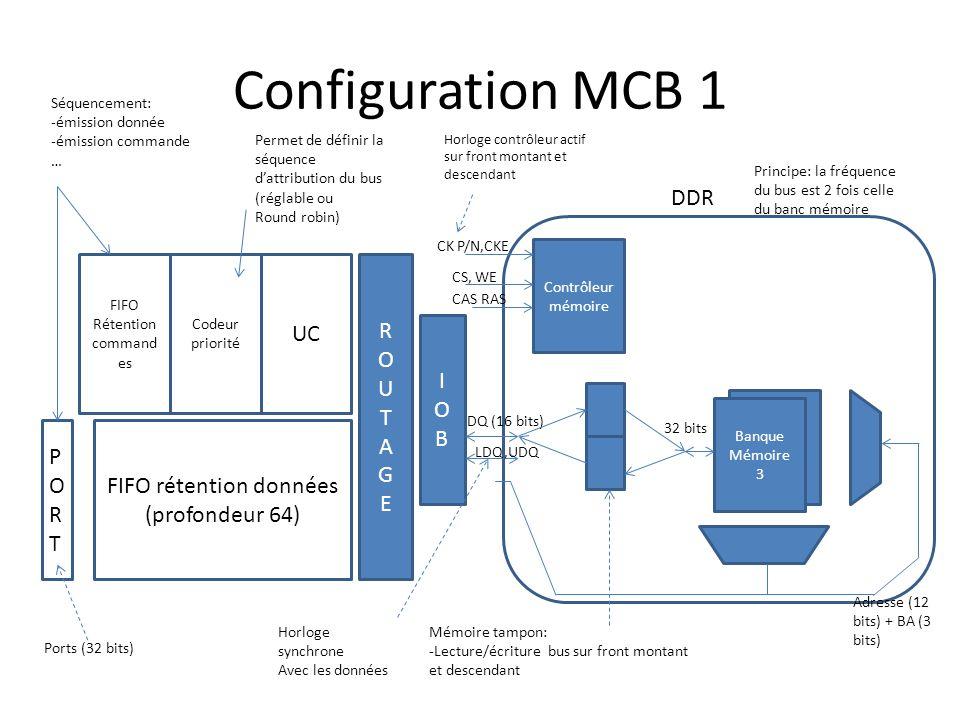 Configuration MCB 1 FIFO rétention données (profondeur 64) FIFO Rétention command es Codeur priorité UC ROUTAGEROUTAGE IOBIOB DDR Contrôleur mémoire Banque Mémoire 0 Banque Mémoire 3 Adresse (12 bits) + BA (3 bits) CK P/N,CKE CS, WE CAS RAS DQ (16 bits) 32 bits Mémoire tampon: -Lecture/écriture bus sur front montant et descendant LDQ,UDQ Horloge synchrone Avec les données Horloge contrôleur actif sur front montant et descendant PORTPORT Séquencement: -émission donnée -émission commande … Permet de définir la séquence d'attribution du bus (réglable ou Round robin) Ports (32 bits) Principe: la fréquence du bus est 2 fois celle du banc mémoire