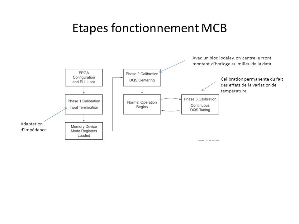 Etapes fonctionnement MCB Adaptation d'impédance Avec un bloc Iodelay, on centre le front montant d'horloge au milieu de la data Calibration permanent