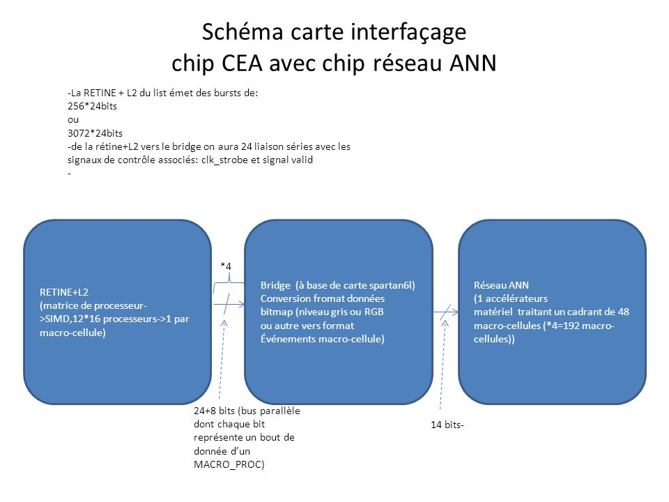 Schéma carte interfaçage chip CEA avec chip réseau ANN Réseau ANN (1 accélérateurs matériel traitant un cadrant de 48 macro-cellules (*4=192 macro- cellules)) Bridge (à base de carte spartan6l) Conversion fromat données bitmap (niveau gris ou RGB ou autre vers format Événements macro-cellule) RETINE+L2 (matrice de processeur- >SIMD,12*16 processeurs->1 par macro-cellule) 24+8 bits (bus parallèle dont chaque bit représente un bout de donnée d'un MACRO_PROC) 14 bits- *4 -La RETINE + L2 du list émet des bursts de: 256*24bits ou 3072*24bits -de la rétine+L2 vers le bridge on aura 24 liaison séries avec les signaux de contrôle associés: clk_strobe et signal valid -