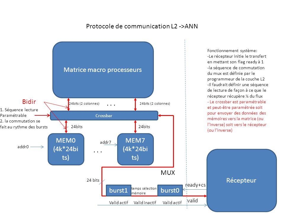 Protocole de communication L2 ->ANN Matrice macro processeurs MEM0 (4k*24bi ts) 24bits (2 colonnes) MEM7 (4k*24bi ts) Crossbar 24bits (2 colonnes)...