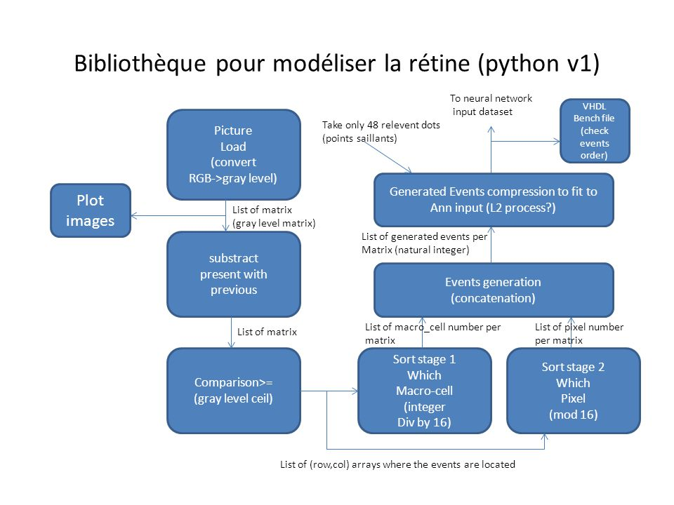 Bibliothèque pour modéliser la rétine (python v1) Picture Load (convert RGB->gray level) substract present with previous Comparison>= (gray level ceil