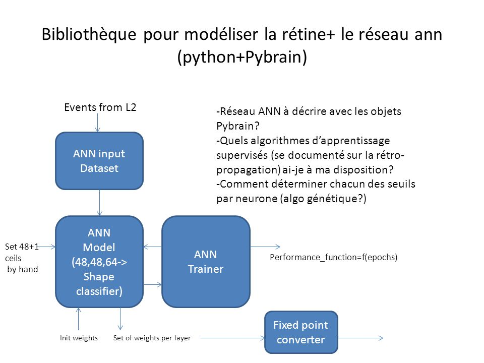 Bibliothèque pour modéliser la rétine+ le réseau ann (python+Pybrain) ANN input Dataset Events from L2 ANN Model (48,48,64-> Shape classifier) ANN Trainer Performance_function=f(epochs) Set of weights per layer -Réseau ANN à décrire avec les objets Pybrain.