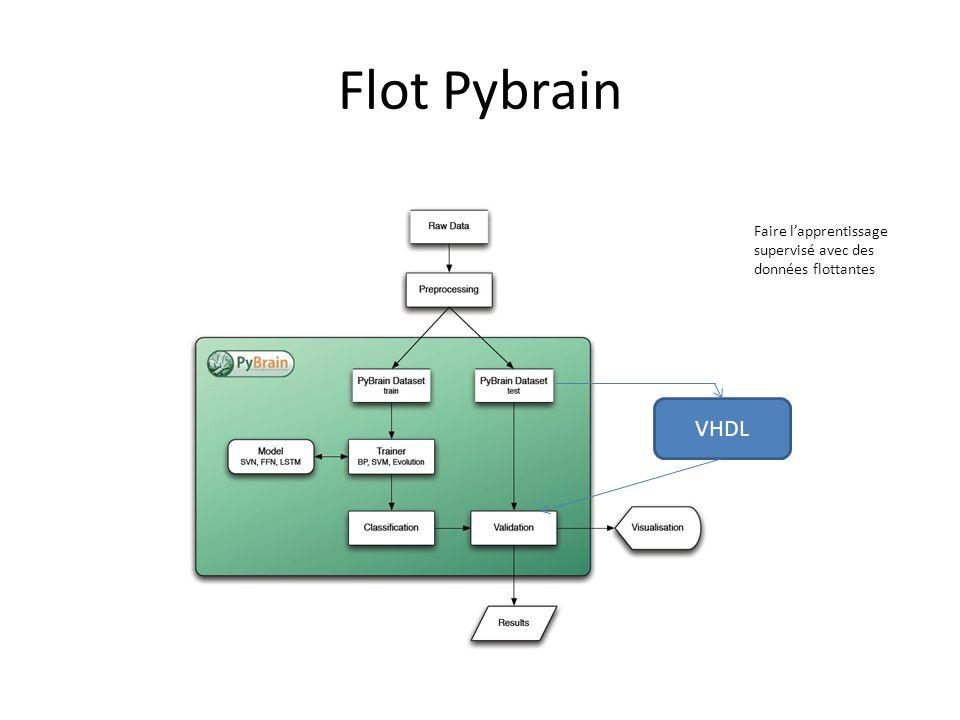 Flot Pybrain VHDL Faire l'apprentissage supervisé avec des données flottantes