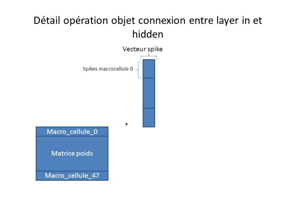 Détail opération objet connexion entre layer in et hidden Matrice poids Vecteur spike Macro_cellule_0 Macro_cellule_47 Spikes macrocellule 0 *