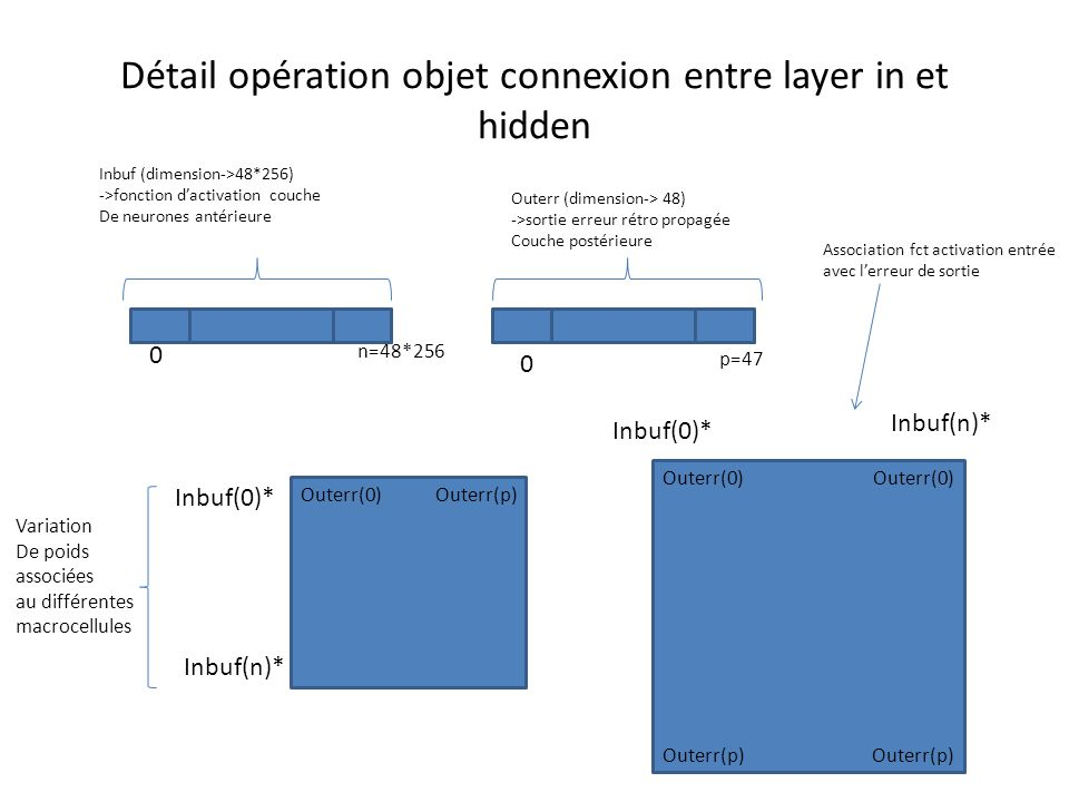 Détail opération objet connexion entre layer in et hidden Inbuf (dimension->48*256) ->fonction d'activation couche De neurones antérieure Outerr (dimension-> 48) ->sortie erreur rétro propagée Couche postérieure Inbuf(0)* Inbuf(n)* 0 n=48*256 0 p=47 Variation De poids associées au différentes macrocellules Inbuf(0)* Inbuf(n)* Outerr(0)Outerr(p) Outerr(0) Outerr(p) Outerr(0) Association fct activation entrée avec l'erreur de sortie
