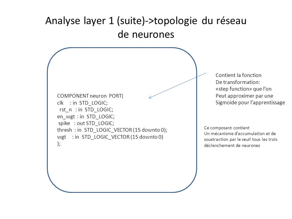 Analyse layer 1 (suite)->topologie du réseau de neurones COMPONENT neuron PORT( clk : in STD_LOGIC; rst_n : in STD_LOGIC; en_wgt : in STD_LOGIC; spike
