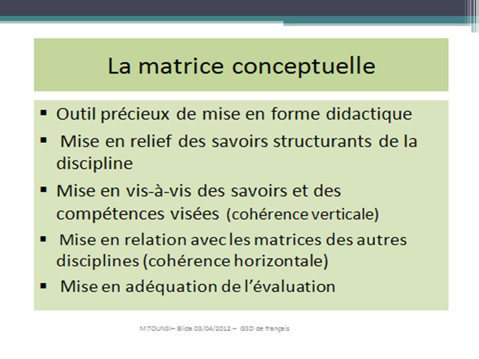 La matrice conceptuelle Elle permet de structurer le savoir Elle permet de reprendre le concept pour le développer en faisant appel à de nouvelles situations.