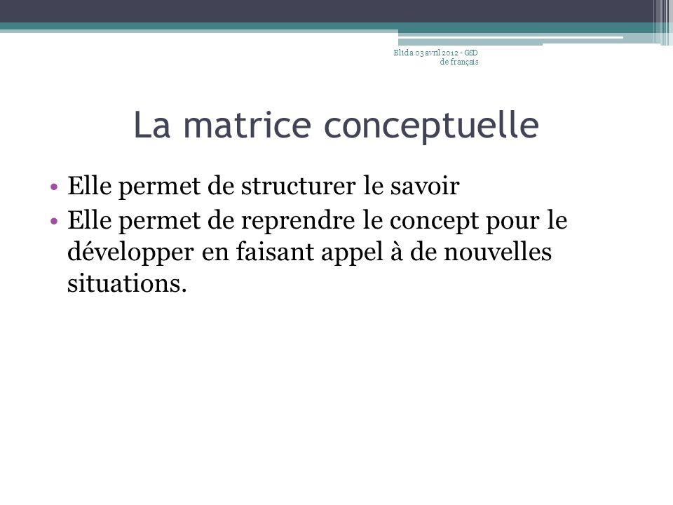 La matrice conceptuelle Elle permet de structurer le savoir Elle permet de reprendre le concept pour le développer en faisant appel à de nouvelles sit