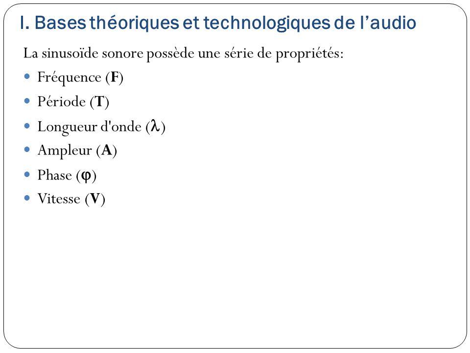 La sinusoïde sonore possède une série de propriétés: Fréquence (F) Période (T) Longueur d'onde ( ) Ampleur (A) Phase (  ) Vitesse (V)