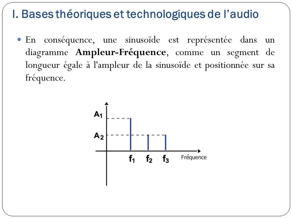 I. Bases théoriques et technologiques de l'audio En conséquence, une sinusoïde est représentée dans un diagramme Ampleur-Fréquence, comme un segment d
