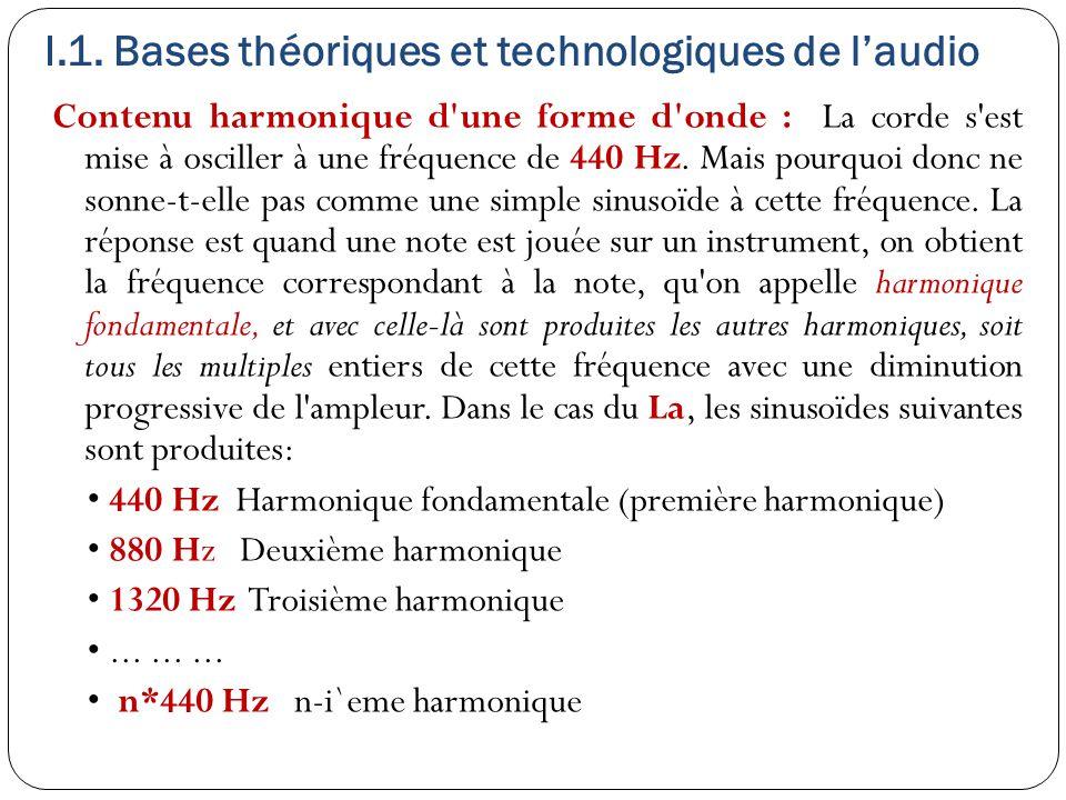 Contenu harmonique d une forme d onde : La corde s est mise à osciller à une fréquence de 440 Hz.