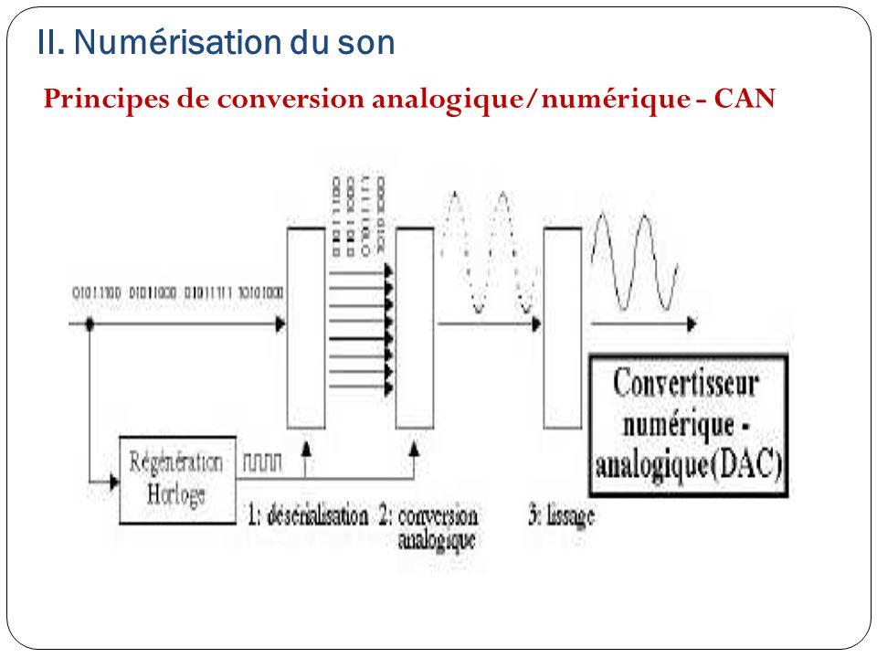 Principes de conversion analogique/numérique - CAN