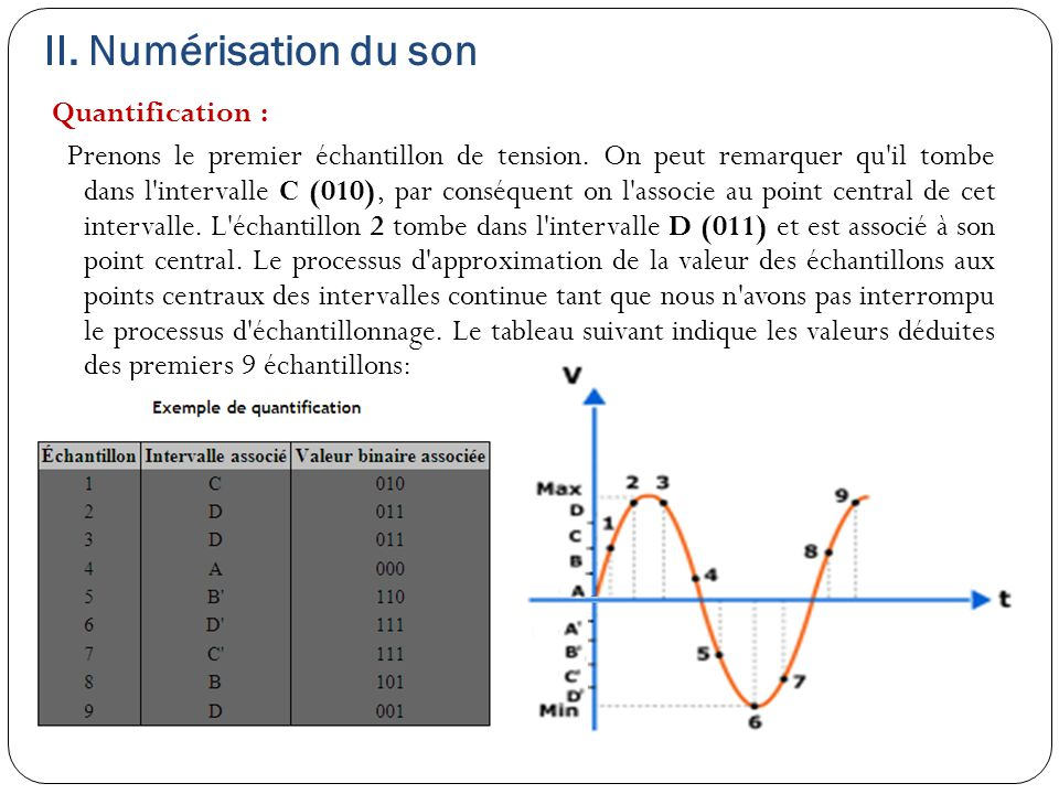 II. Numérisation du son Quantification : Prenons le premier échantillon de tension. On peut remarquer qu'il tombe dans l'intervalle C (010), par consé