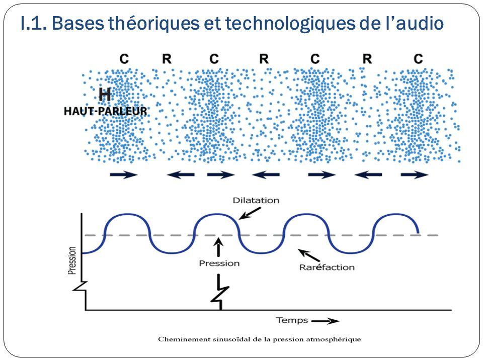 I.1. Bases théoriques et technologiques de l'audio