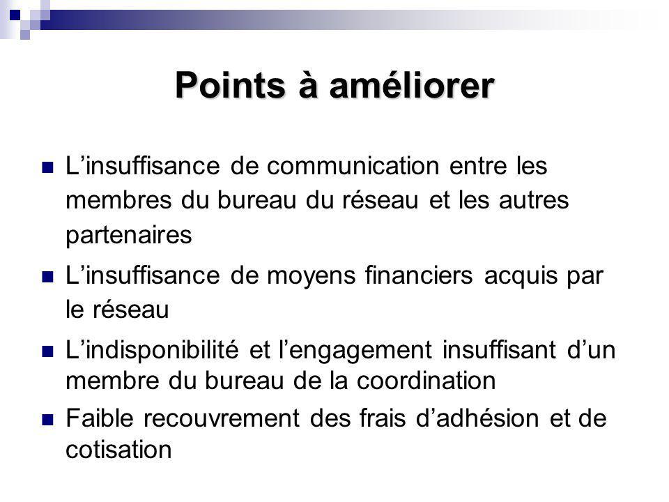 Points à améliorer L'insuffisance de communication entre les membres du bureau du réseau et les autres partenaires L'insuffisance de moyens financiers