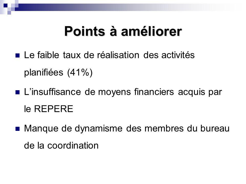 Points à améliorer Le faible taux de réalisation des activités planifiées (41%) L'insuffisance de moyens financiers acquis par le REPERE Manque de dynamisme des membres du bureau de la coordination