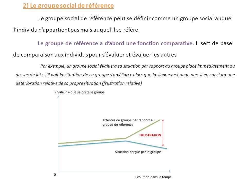 Le groupe de référence a d'abord une fonction comparative. Il sert de base de comparaison aux individus pour s'évaluer et évaluer les autres Par exemp