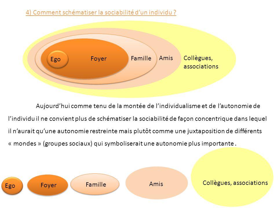 4) Comment schématiser la sociabilité d'un individu ? Ego Foyer Famille Amis Collègues, associations Ego Foyer Famille Amis Collègues, associations Au