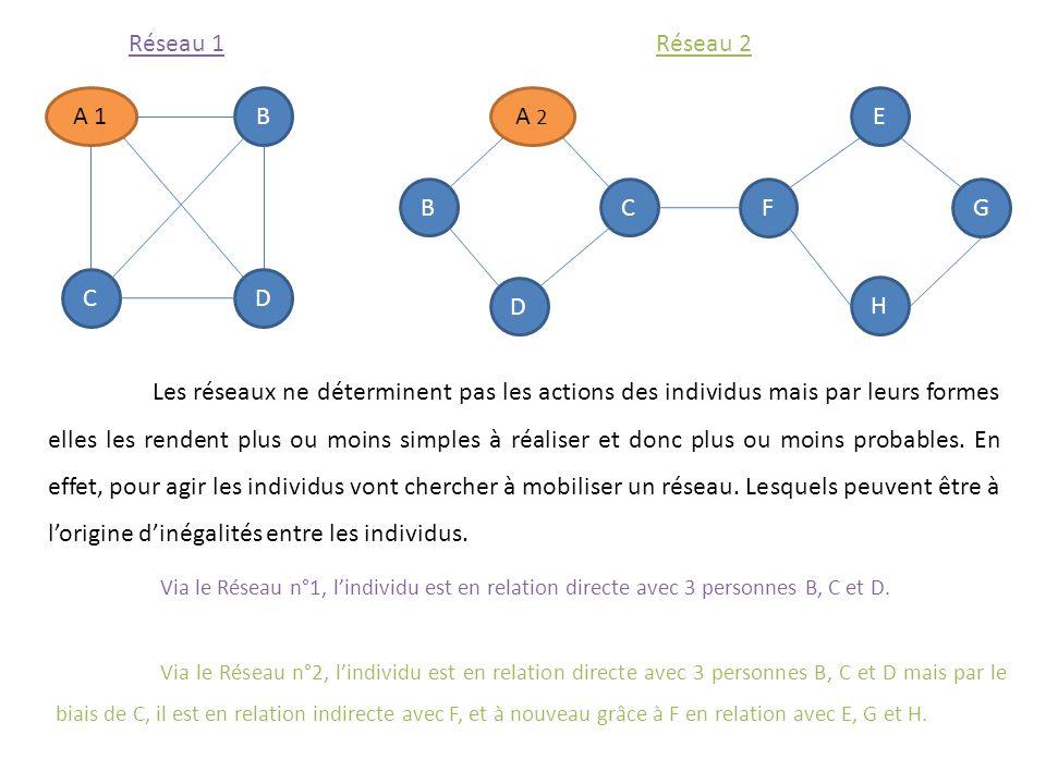 A 1B C D A 2 BC D F E H G Réseau 1Réseau 2 Les réseaux ne déterminent pas les actions des individus mais par leurs formes elles les rendent plus ou mo