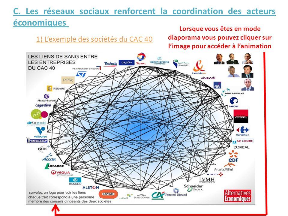 C. Les réseaux sociaux renforcent la coordination des acteurs économiques 1) L'exemple des sociétés du CAC 40 Lorsque vous êtes en mode diaporama vous