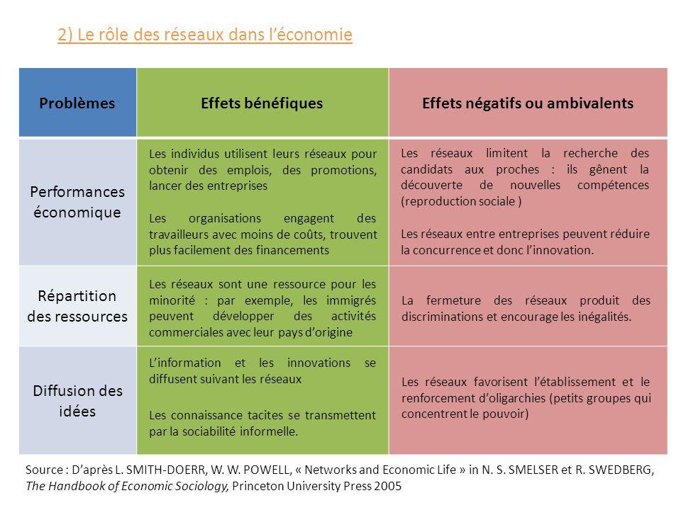 2) Le rôle des réseaux dans l'économie ProblèmesEffets bénéfiquesEffets négatifs ou ambivalents Performances économique Répartition des ressources Dif